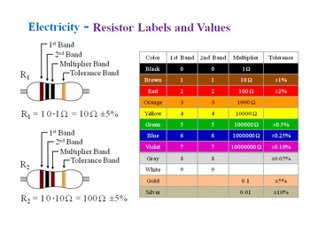 Circuits - Resistor Values
