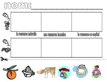 Resources Worksheet in FRENCH