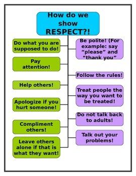 Respect Skills Chart