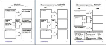 Response of the Farmer to Industrialization Lesson Plan and PowerPoint Bundle