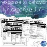 Response to Behavior Flowcharts - Editable in PPT