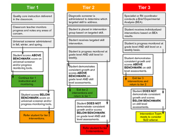 Response to Intervention Flow Chart