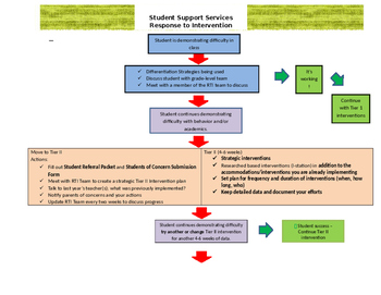 Response to Intervention (RTI) process flowchart