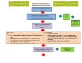Response to Intervention (RTI) process flowchart