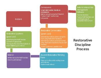 Restorative Discipline Process
