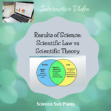 Results of Science- Scientific Law vs. Scientific Theory