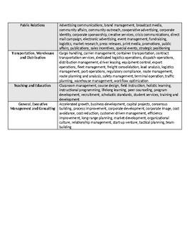 Resume: Key Word Bank by Field