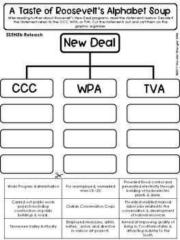 Reteach and Extend: SS5H3: The Great Depression and the New Deal