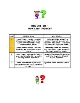 Retelling and Writing Rubric--Great for mClass Reading Assessments