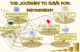 Retirement Accounts Investment Sequence Poster