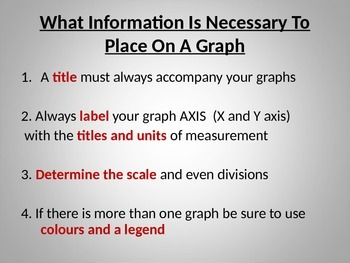 Review On How To Graph