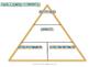 Review Pyramid