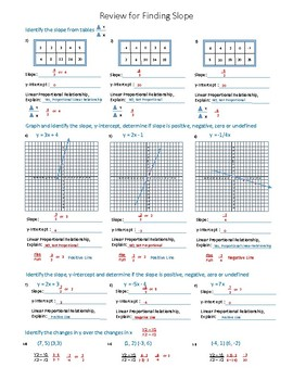 Slope (Tables, Graphs, Delta y Over Delta x, Changes in y Over Changes in x)