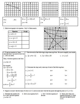 Review of y equals mx plus b Slope Intercept Form of a Line (Editable)