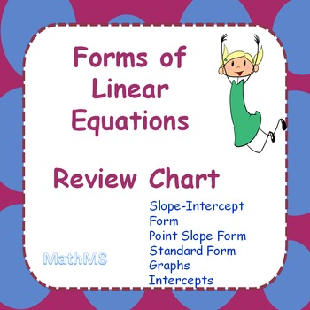 Reviewing Forms Of Linear Equations Chart By Math M8 Tpt