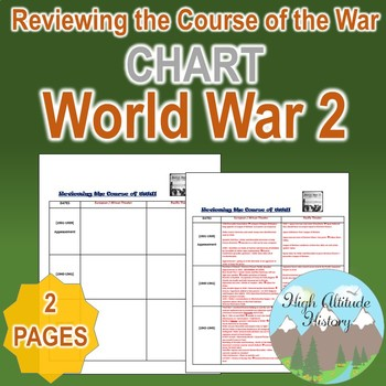 Reviewing the Course of World War 2: Theatres of War Organizational Chart