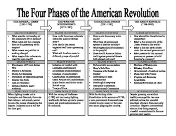 Reviewing the Four Phases of the American Revolution