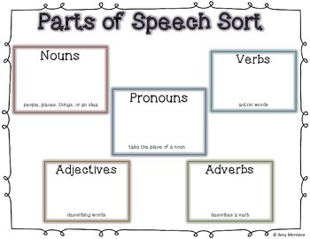 Reviewing the Parts of Speech!