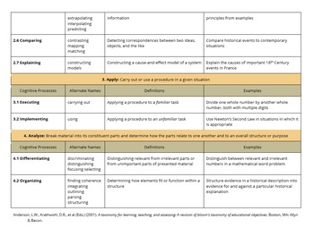 Revised Bloom's Taxonomy: Cognitive Process Dimension