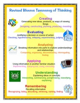 Revised Blooms Taxonomy Poster