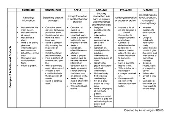 Revised Bloom's Verbs for Lesson Planning with Examples of Products & Activities