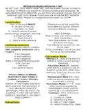 Revising & Editing Reference Chart