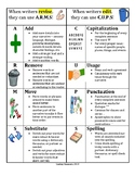 """Revision mini anchor chart """"ARMS and CUPS"""""""