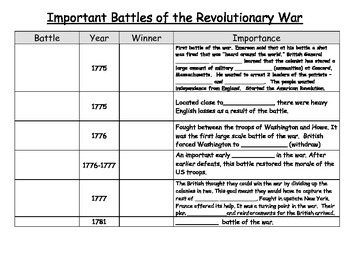 Revolutionary Battles Interactive Chart 4th Grade SS