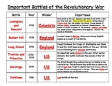 Revolutionary Battles Interactive Chart 4th Grade SS