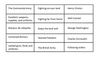Revolutionary War Armies Sort
