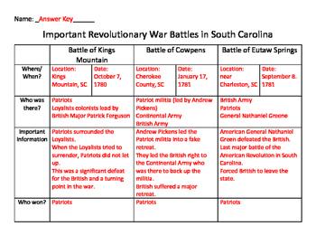 Revolutionary War Battles in South Carolina Graphic Organizer