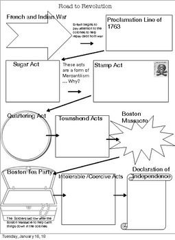 Revolutionary War Graphic Organizer: Road to Revolution