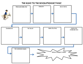 Revolutionary War Note taking Flow map