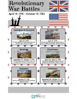 Revolutionary War Battles Poster