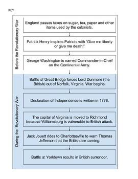 Revolutionary War Sequence Sort VS.5ac