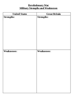 Revolutionary War Strengths and Weaknesses
