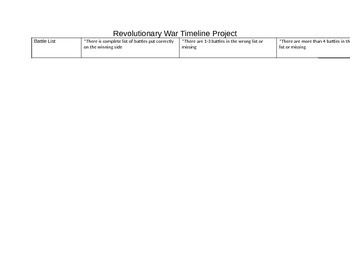 Revolutionary War Timeline Project