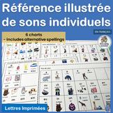 Core French Référence illustrée de sons individuels | French Sound Charts