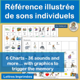 Core French Référence illustrée de sons individuels | French Sound Charts