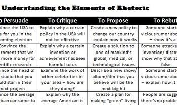 Rhetoric - SOAPS, RAFTS chart for writing