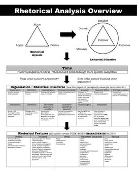 Rhetorical Analysis Overview; AP Language; Close Reading; Rhetoric