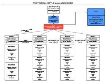 Rhetorical/Style Analysis Flowchart (AP English Lang)