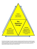 Rhetorical Triangle Graphic