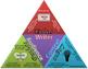 Rhetorical Triangle with Ethos, Pathos, and Logos