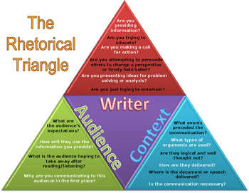 Rhetorical Triangle with Ethos, Pathos, and Logos