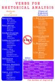 Rhetorical Verbs Classroom Poster
