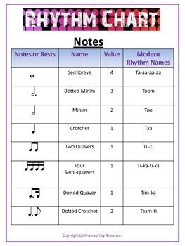 Rhythm Chart Poster