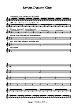 Rhythm Duration Chart