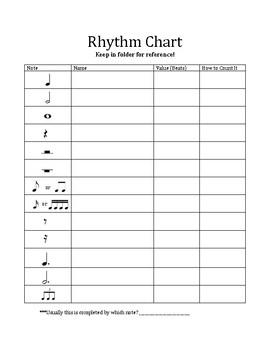 Rhythm Identification Chart