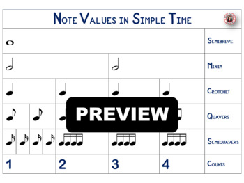 Music Rhythm Charts: Notes and Rests Anchor Charts